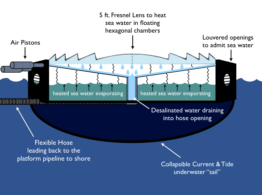 Water Desalination The Global Rowing Club